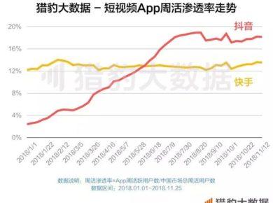 Chinese User Behavior: Short Video Platform Penetration Rates