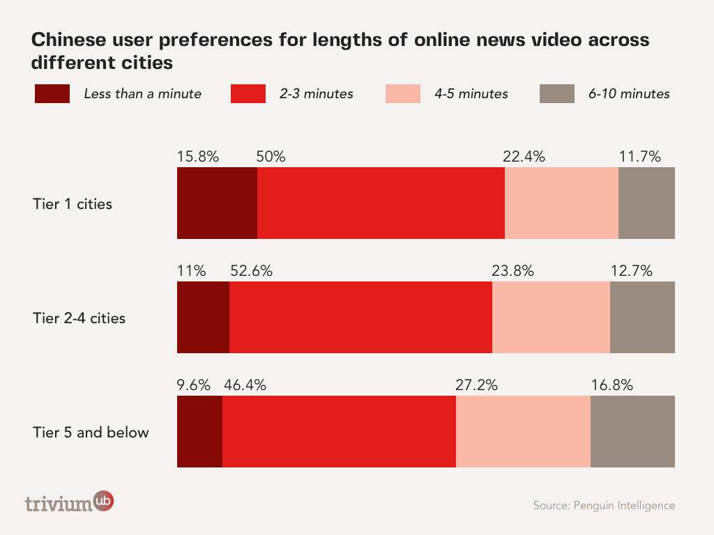 Chinese user preferences for online video length