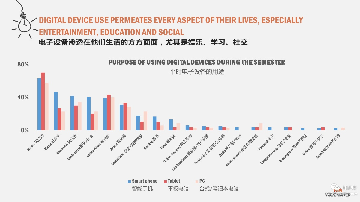China Digital Youth: Chinese Elementary and Middle School Students Mobile device usage