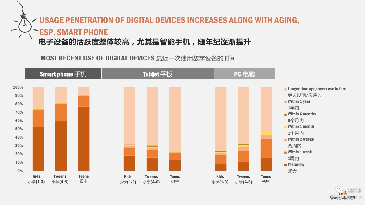 Chinese Users Market Research: Chinese Kids Smart Phone Desktop Usage