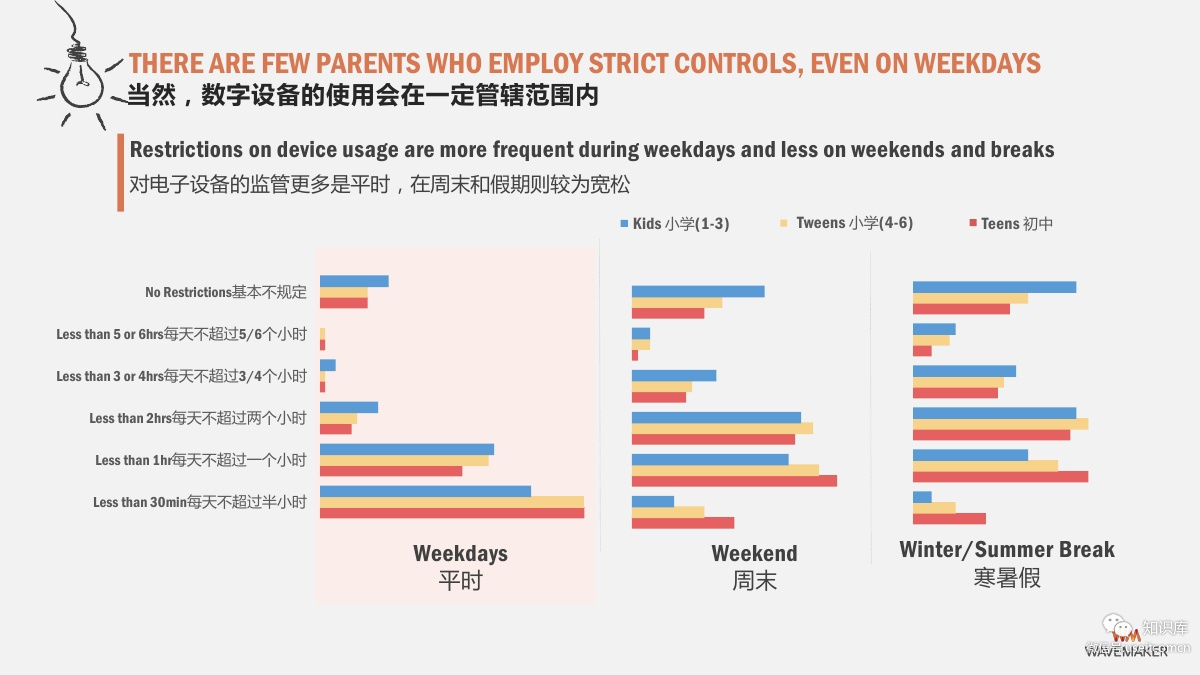 Chinese children restricted online time market research