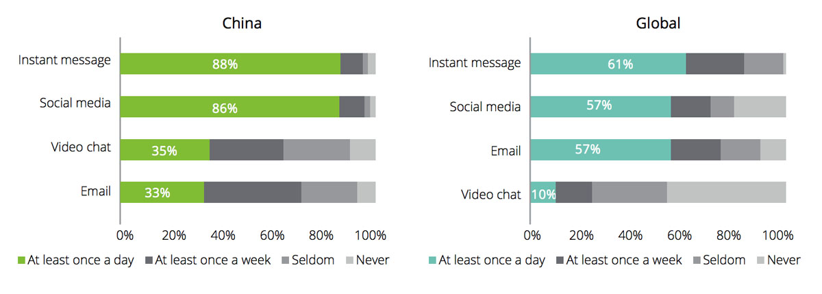 Chinese Market Research: What Users Do on their Mobile Phones