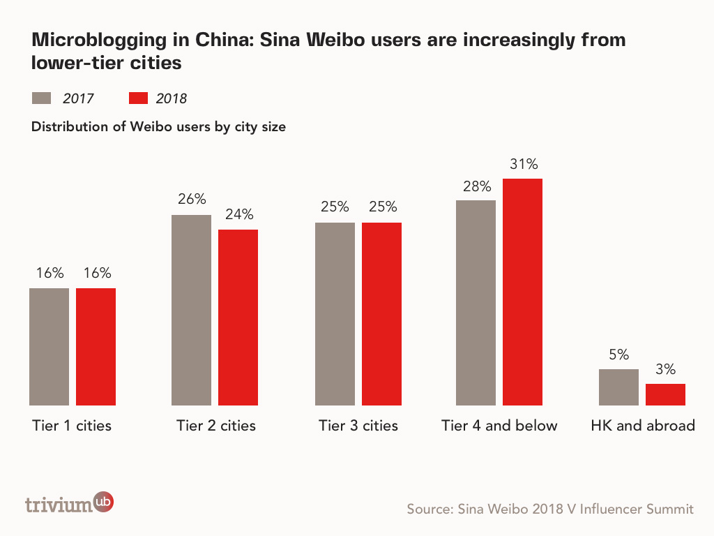 China User Marketing: Sina Weibo Users in Lower-tier cities
